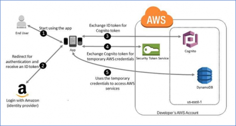 Best Approach for Storing data to AWS DynamoDB and S3 – AWS Implementation